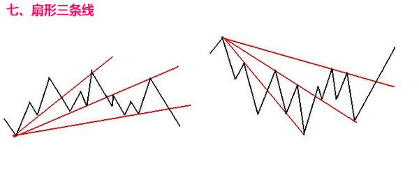 趋势线正常的使用方法