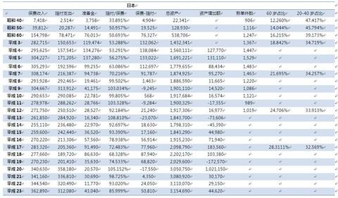 保险业(摘抄) - 0811 - zzj0811 的博客
