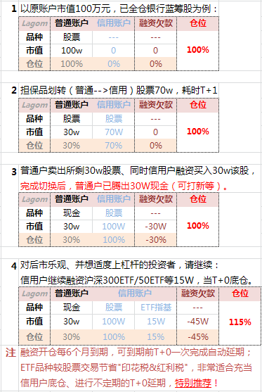 如何利用融资融券套现及买入非标股票适合情形: - zhangmimi888888 - 其实,世界并不复杂,复杂的只是人心-mi