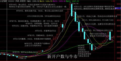 转贴:从新开户数看当前牛市处于什么发展阶段 - 华哥论市 - 华哥投资