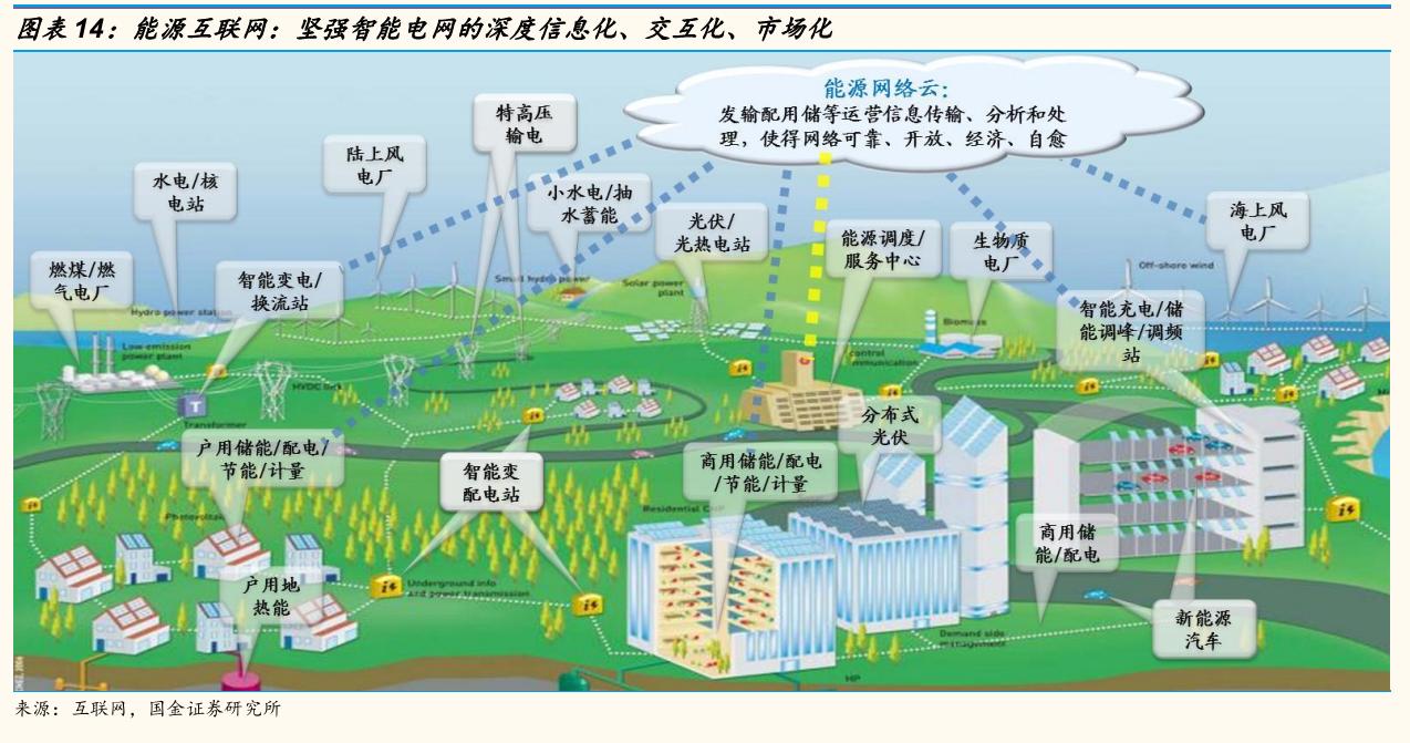 能源互联网是什么?图片