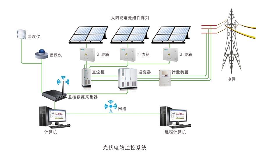 光伏发电系统分为独立太阳能光伏发电系统,并网太阳能光伏发电系统和