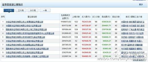 大若智 龙虎榜的一些总结 欢迎批评指正 这是东方财富对于龙虎榜的
