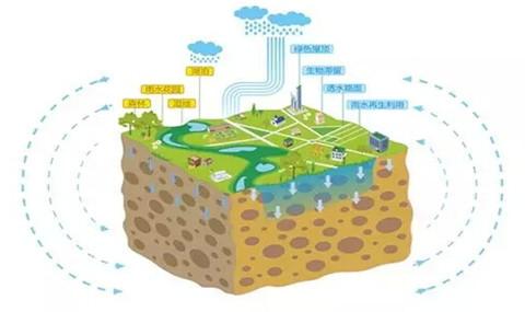 所谓海绵城市,就是能充分发挥城市绿地,道路,水系等对雨水吸纳,蓄渗