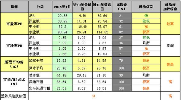 财长 中国股市长期投资系统风险评估 2015年4月 以中国股市整体 市盈