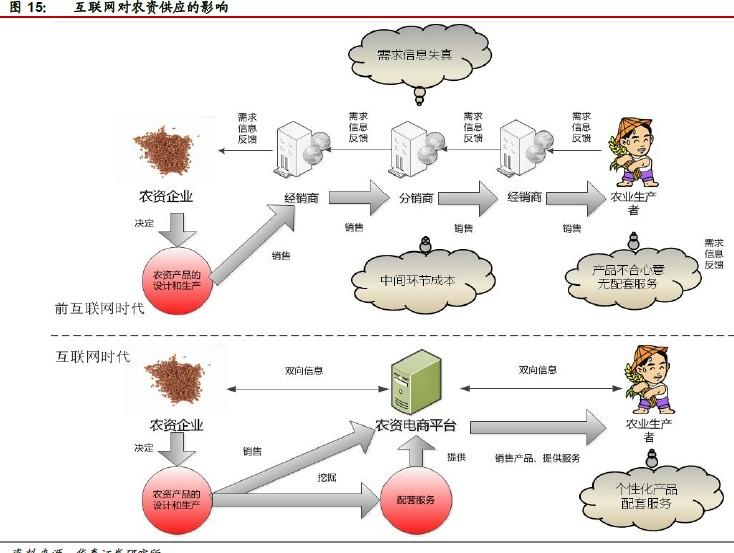 互联网农业篇-农业3.0时代