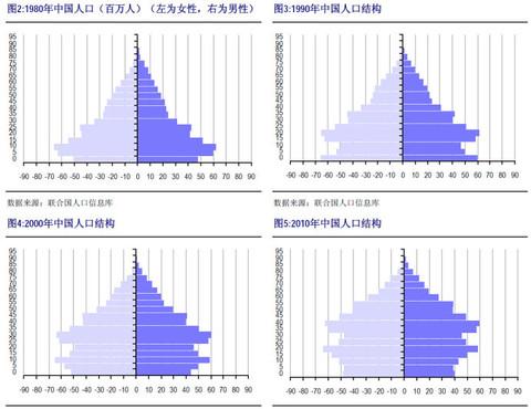 社会与人口学院_人口与经济发展论文
