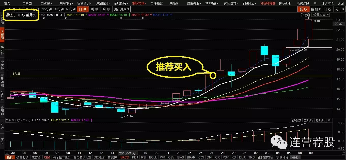 股票推荐(6.9)