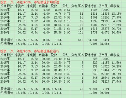 股价长期低迷与高位运行收益率分析 - 草自春 - 草自春的博客