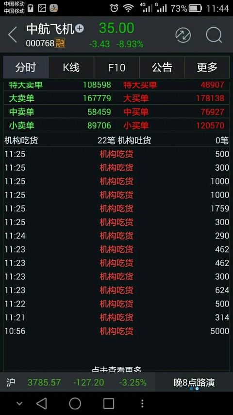 淡然carol:$中航飞机(sz000768)$