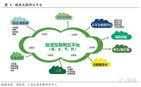 作为官方层面的首个能源互联网顶层设计,国家能源互联网行动计划主要图片