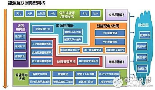 虽然中国能源互联网顶层设计初揭面纱,但作为市场参与主体的企业们图片