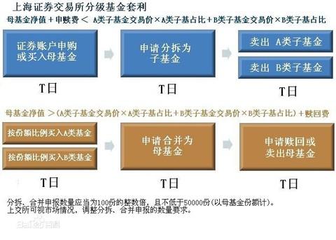 母基金和子份额之间可以通过分拆,合并进行配对转换,但仅有部分子份额