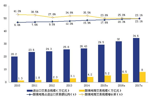 图1. 2010-2017年我国跨境电商交易规模图
