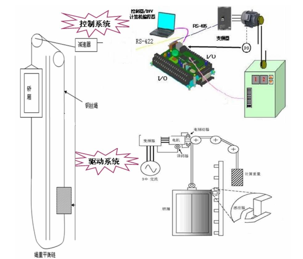 智能变频控制技术,无线远程监控技术等先进技术都在我国电梯产品中