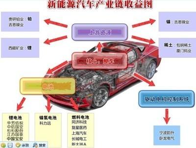 合一 悟道 新能源汽车产业链 电动汽车产业链包括上游的锂离子电池