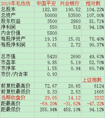 中国平安VS兴业银行 - 草自春 - 草自春的博客