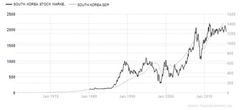 [转载]没理由不看好中国股市