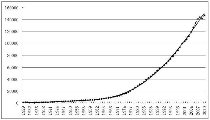 中国gdp增长率走势图_gdp实际增长率 计算