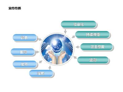 浅析移动医疗的网络推广与内容运营