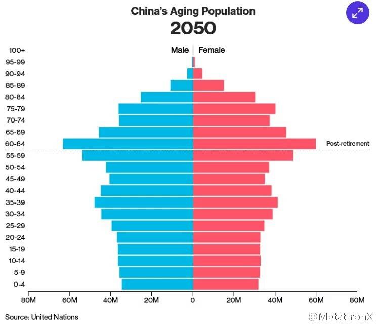 中国人口年龄分布比例