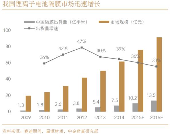科技 沧州/沧州明珠和星源材质2012/2014年的隔膜销量迅速增长,增速均...