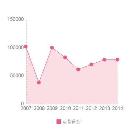 """【投资入门】投资""""高债务""""""""高杠杆""""公司,一步一步来 - 0811 - zzj0811 的博客"""