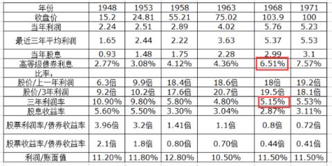 以8.5倍买进零增长企业的潜在投资回报率是年均11.76 - 0811 - zzj0811 的博客