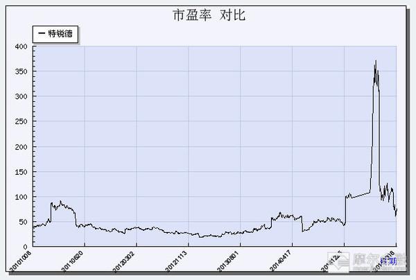 狙鸡手 新能源汽车服务产业链最完整公司 投资亮点 中国最大的箱变研