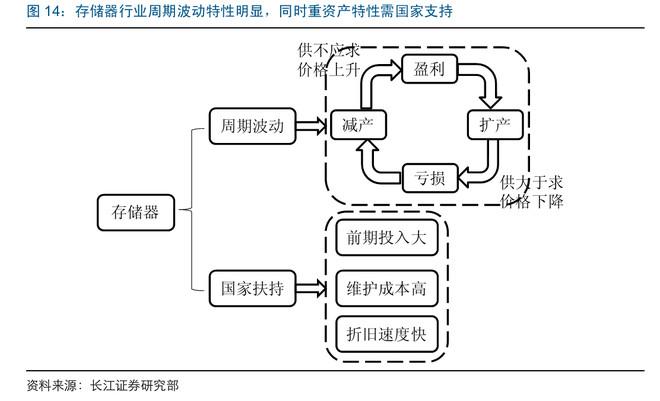 nmos4*4只读存储器的电路图