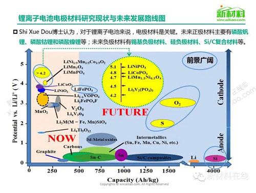 一张图看懂动力锂电池及材料未来发展趋势
