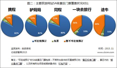 劲旅网发布11月份主要旅游网站可预订门票景区数量监测报告
