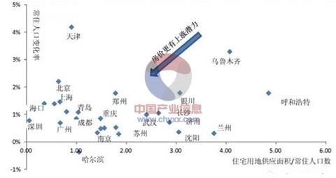 2015年中国房地产行业市场现状及发展趋势分析