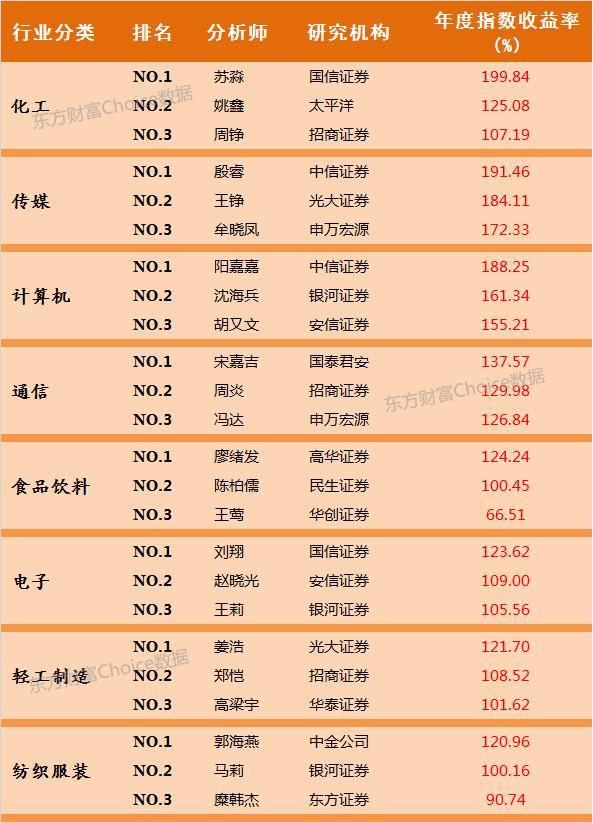 Choice数据: 东方财富第三届中国最佳分析师揭