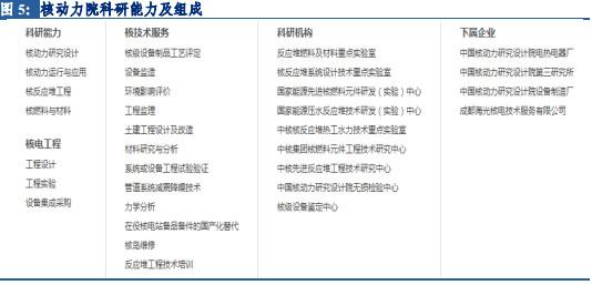 城防公司:核动力院核电1.中国版图司令综述中国好的建筑设计板块图片