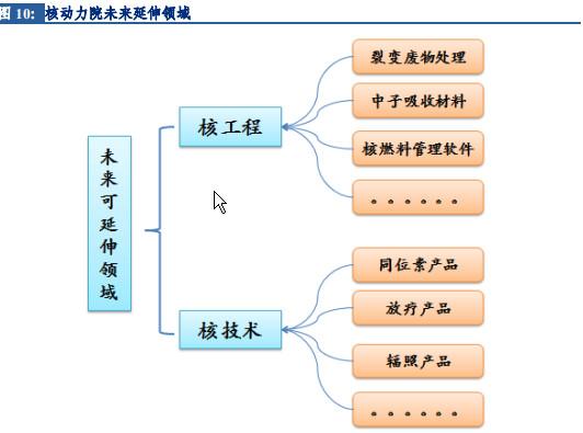 司令城防:核动力院版图1.中国板块核电综述建筑设计技术标准图片