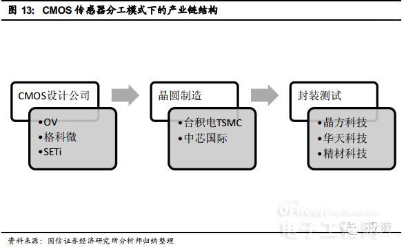 摄像头产业竞争格局   (一)CMOS传感器市场保持寡头竞争格局 1、CMOS传感器是手机市场的主流 图像传感器是决定手机摄像头成像品质最重要的元件,常见的摄像头传感器类型主要有两种,一种是CCD传感器,一种是CMOS传感器。