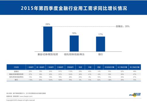【摘要】总体来看,2015年第四季度劳动力市场继续保持供不应求格局,但就业景气程度不容乐观。具体而言,CIER指数 从三季度的1.96小幅回升至2.09,这源于四季度比三季度招聘需求有所回升,求职申请有所下降所致。剔除季节成分和趋势成分后,仅从周期成分观察,CIER指数全年下降,就业景气程度持续走弱。对2016年预测显示,未来CIER指数周期性走低概率极大,但下行速度将小于2015年。 就业市场结构性矛盾进一步加剧,其表现在以下几个方面: 1.