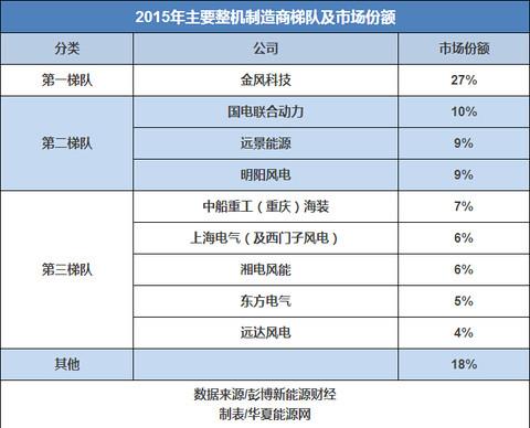 2016中国风电企业谁主沉浮?一文看清四大突破与五大趋势 - 非也非也 - 计划经济消灭财富,计划生育消灭人口