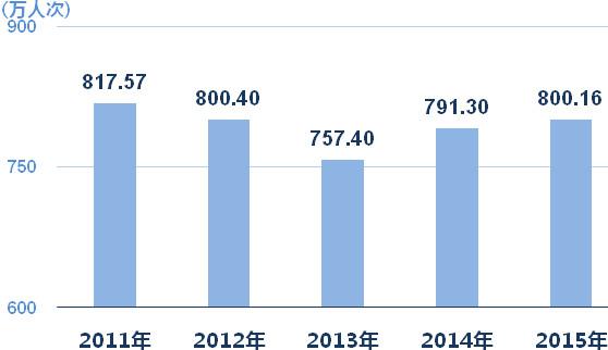 weike369: 上海外来常住人口15年首现负增长