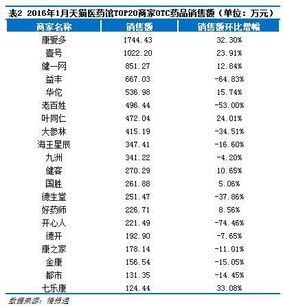 """1月天猫医药馆销售回调,哪些商家在""""抗跌"""" - 山泉清清 - 山泉清清的博客"""
