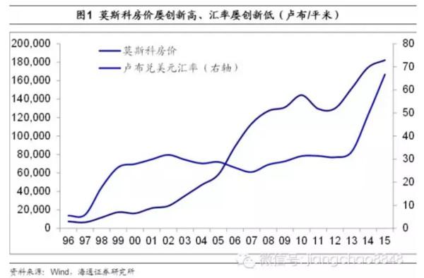 摸啊摸: 海通证券姜超:房价的日本VS俄罗斯模