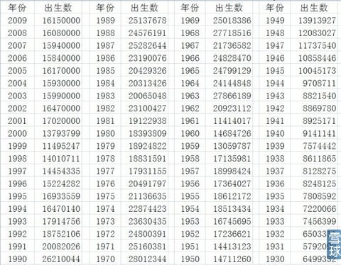 中国出生人口曲线_麻烦老师解答 读 我国人口增长曲线