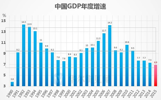 gdp是_GDP是什么意思