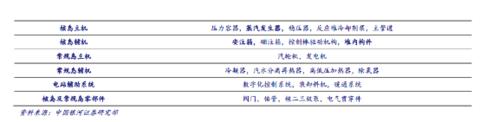 空调用截止阀,四通阀市场占有率分别在40%,30%以上,中国第一家为核图片