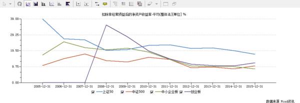 A股公司投资成长性的比较 - 顾东 - 平安是福   顾东的博客