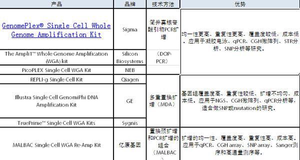单细胞全基因组测序——求同存异