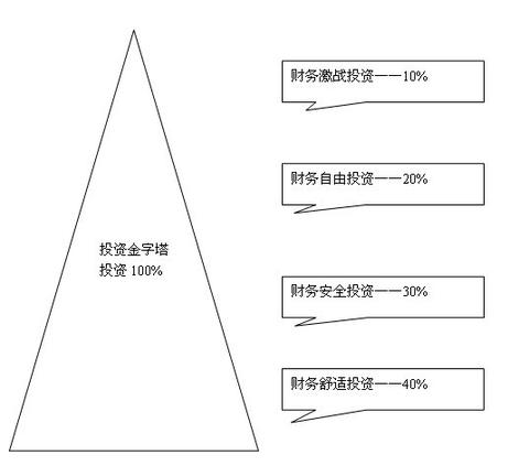 金字塔型买入法,正金字塔型(即正三角形