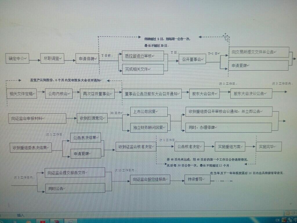重大资产重组流程图