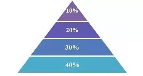 老罗话指数投资: 5月24日每日简评——如何巧用金字塔